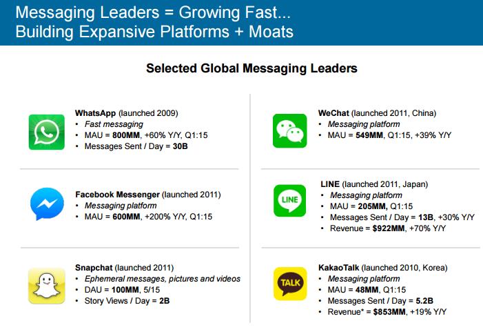 messaging leaders
