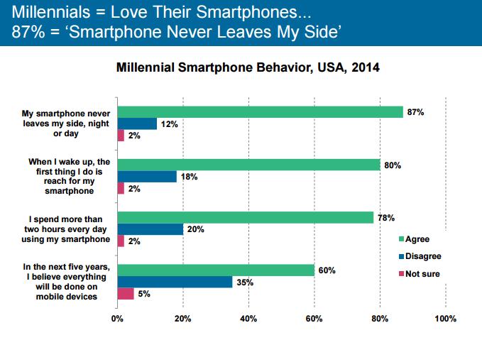 millennials love smartphones