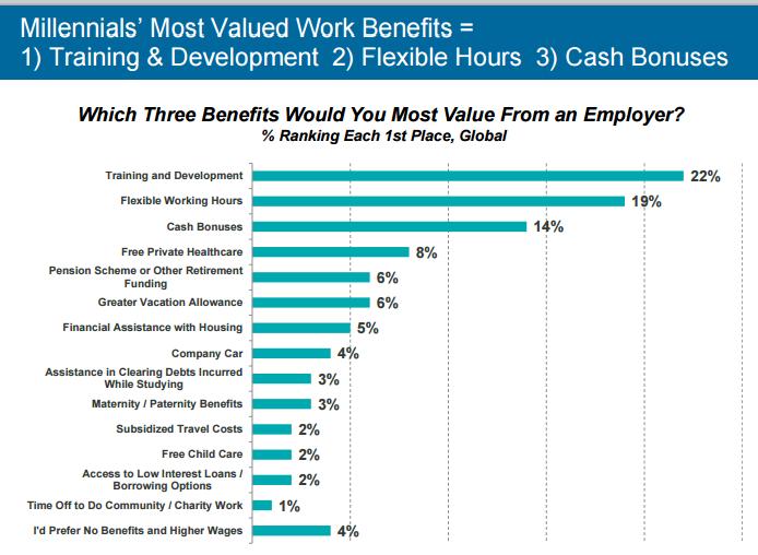 valued work benefits
